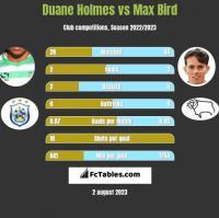 Duane Holmes vs Max Bird h2h player stats