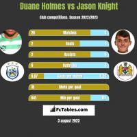 Duane Holmes vs Jason Knight h2h player stats