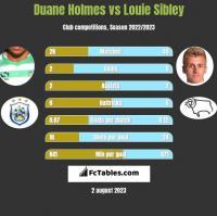 Duane Holmes vs Louie Sibley h2h player stats