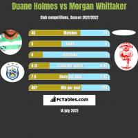 Duane Holmes vs Morgan Whittaker h2h player stats
