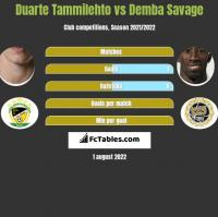 Duarte Tammilehto vs Demba Savage h2h player stats