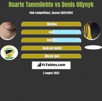 Duarte Tammilehto vs Danies Olijnyk h2h player stats