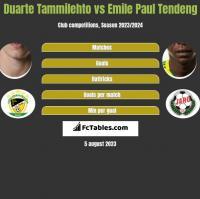 Duarte Tammilehto vs Emile Paul Tendeng h2h player stats