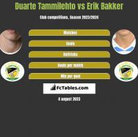 Duarte Tammilehto vs Erik Bakker h2h player stats