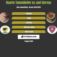 Duarte Tammilehto vs Javi Hervas h2h player stats