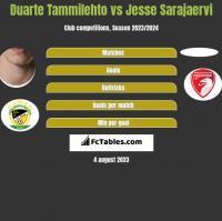 Duarte Tammilehto vs Jesse Sarajaervi h2h player stats