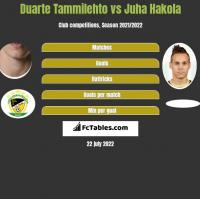 Duarte Tammilehto vs Juha Hakola h2h player stats