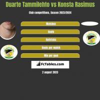 Duarte Tammilehto vs Konsta Rasimus h2h player stats