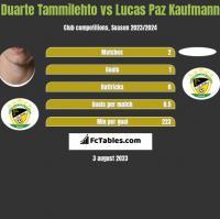 Duarte Tammilehto vs Lucas Paz Kaufmann h2h player stats
