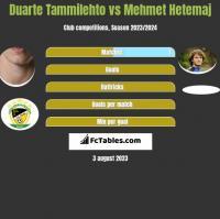 Duarte Tammilehto vs Mehmet Hetemaj h2h player stats