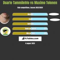 Duarte Tammilehto vs Maximo Tolonen h2h player stats