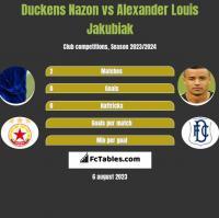 Duckens Nazon vs Alexander Louis Jakubiak h2h player stats