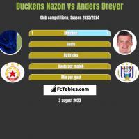 Duckens Nazon vs Anders Dreyer h2h player stats
