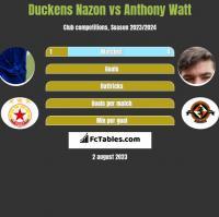 Duckens Nazon vs Anthony Watt h2h player stats
