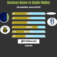 Duckens Nazon vs Daniel Mullen h2h player stats