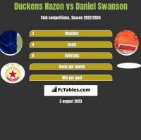 Duckens Nazon vs Daniel Swanson h2h player stats