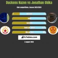 Duckens Nazon vs Jonathan Obika h2h player stats