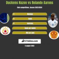 Duckens Nazon vs Rolando Aarons h2h player stats