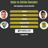 Duda vs Adrian Gonzalez h2h player stats