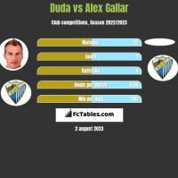 Duda vs Alex Gallar h2h player stats