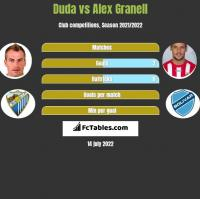 Duda vs Alex Granell h2h player stats