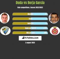 Duda vs Borja Garcia h2h player stats
