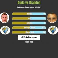 Duda vs Brandon h2h player stats