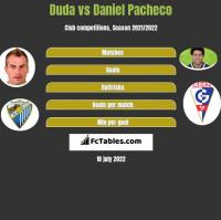 Duda vs Daniel Pacheco h2h player stats