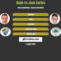 Duda vs Juan Carlos h2h player stats