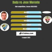 Duda vs Jose Morente h2h player stats