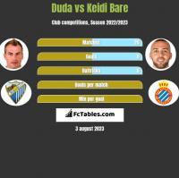 Duda vs Keidi Bare h2h player stats