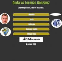 Duda vs Lorenzo Gonzalez h2h player stats