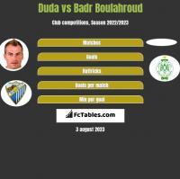 Duda vs Badr Boulahroud h2h player stats