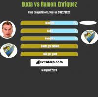 Duda vs Ramon Enriquez h2h player stats