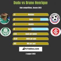 Dudu vs Bruno Henrique h2h player stats