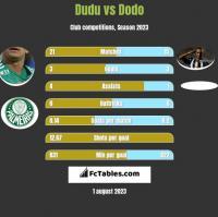 Dudu vs Dodo h2h player stats