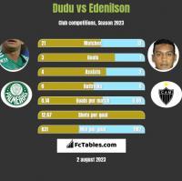 Dudu vs Edenilson h2h player stats