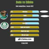 Dudu vs Edinho h2h player stats