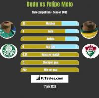 Dudu vs Felipe Melo h2h player stats