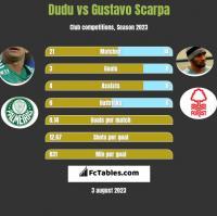 Dudu vs Gustavo Scarpa h2h player stats