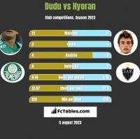 Dudu vs Hyoran h2h player stats