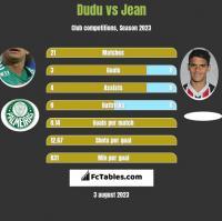 Dudu vs Jean h2h player stats