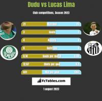 Dudu vs Lucas Lima h2h player stats