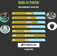 Dudu vs Patrick h2h player stats