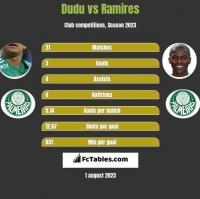 Dudu vs Ramires h2h player stats