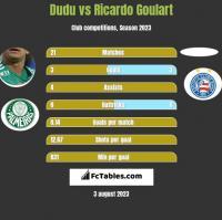Dudu vs Ricardo Goulart h2h player stats