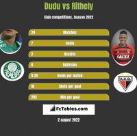 Dudu vs Rithely h2h player stats
