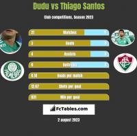 Dudu vs Thiago Santos h2h player stats