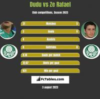 Dudu vs Ze Rafael h2h player stats