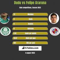 Dudu vs Felipe Araruna h2h player stats